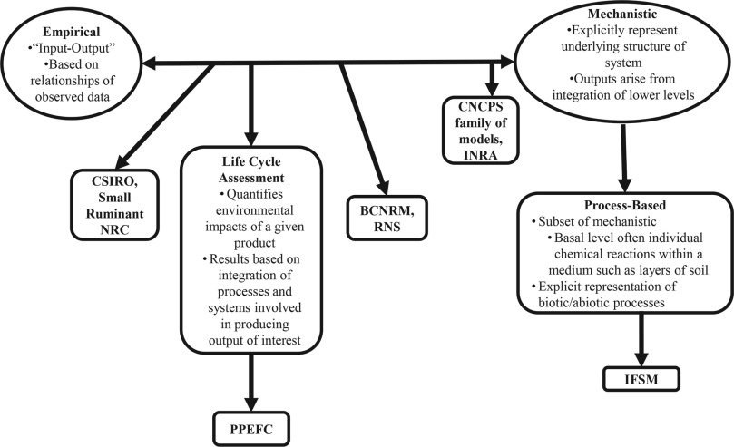 Review: Modeling production and environmental impacts of